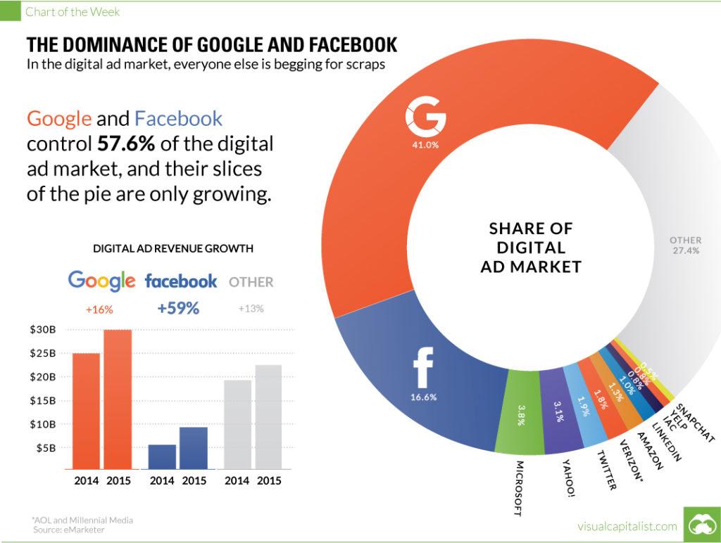 digital-advertising-revenue-facebook-google-1024x772.jpg