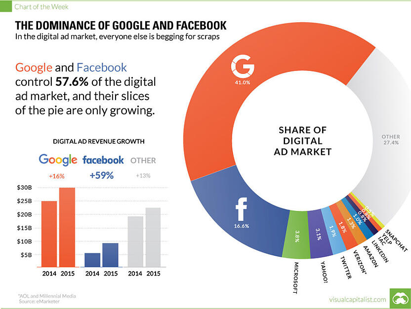 digital-advertising-revenue-facebook-google-1024x772.jpg
