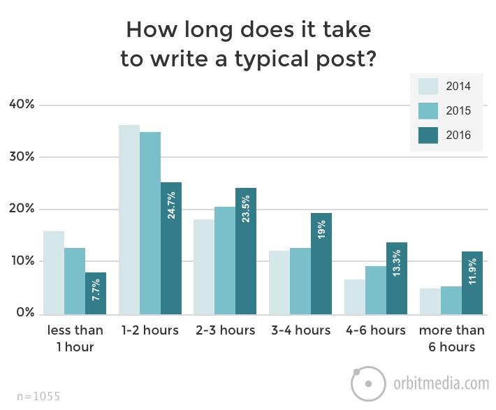 facebook-live-less-time-than-blog-post.jpg