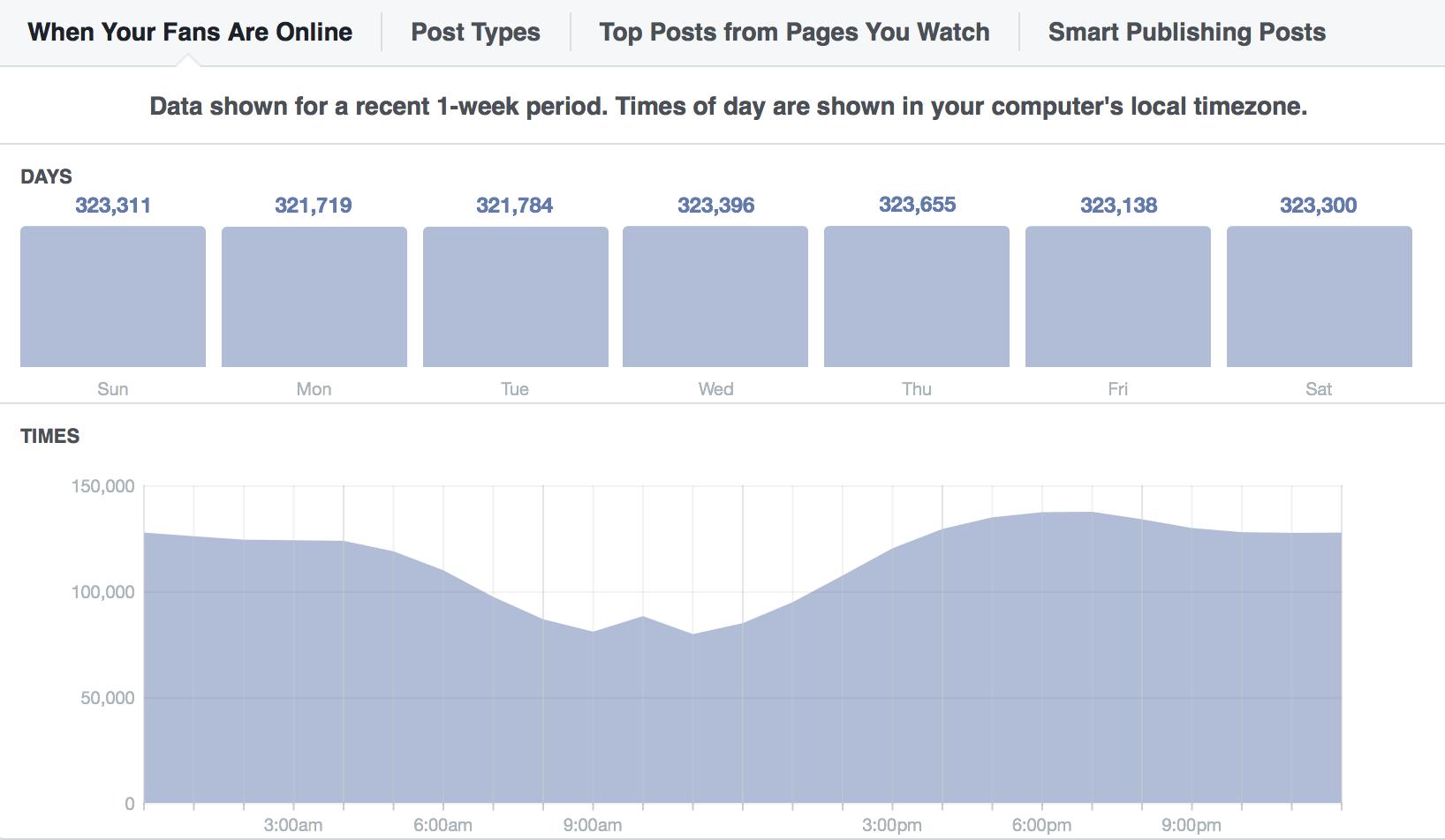 get better Facebook marketing results-best time.png
