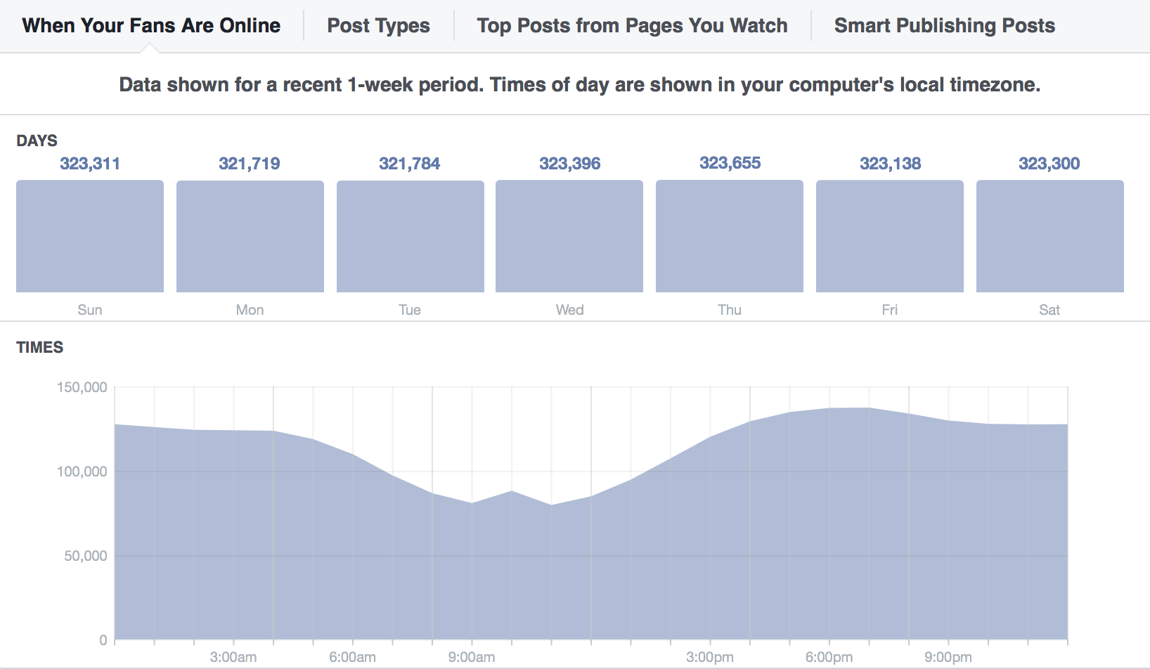 get better Facebook marketing results-best time.png