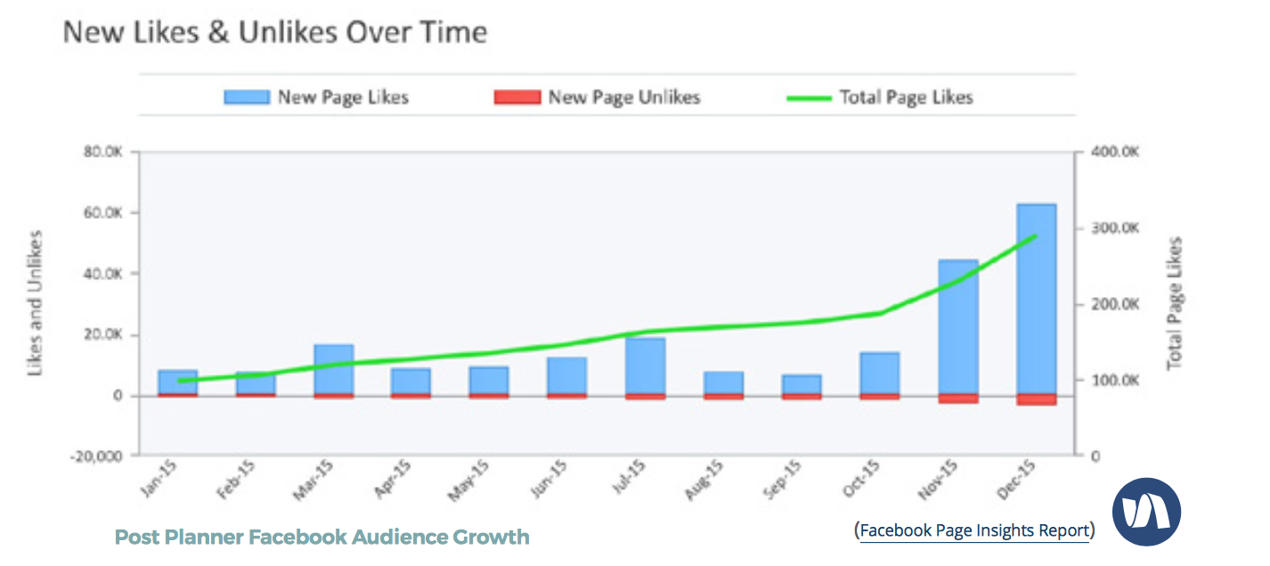 get better Facebook marketing results-consistency.png