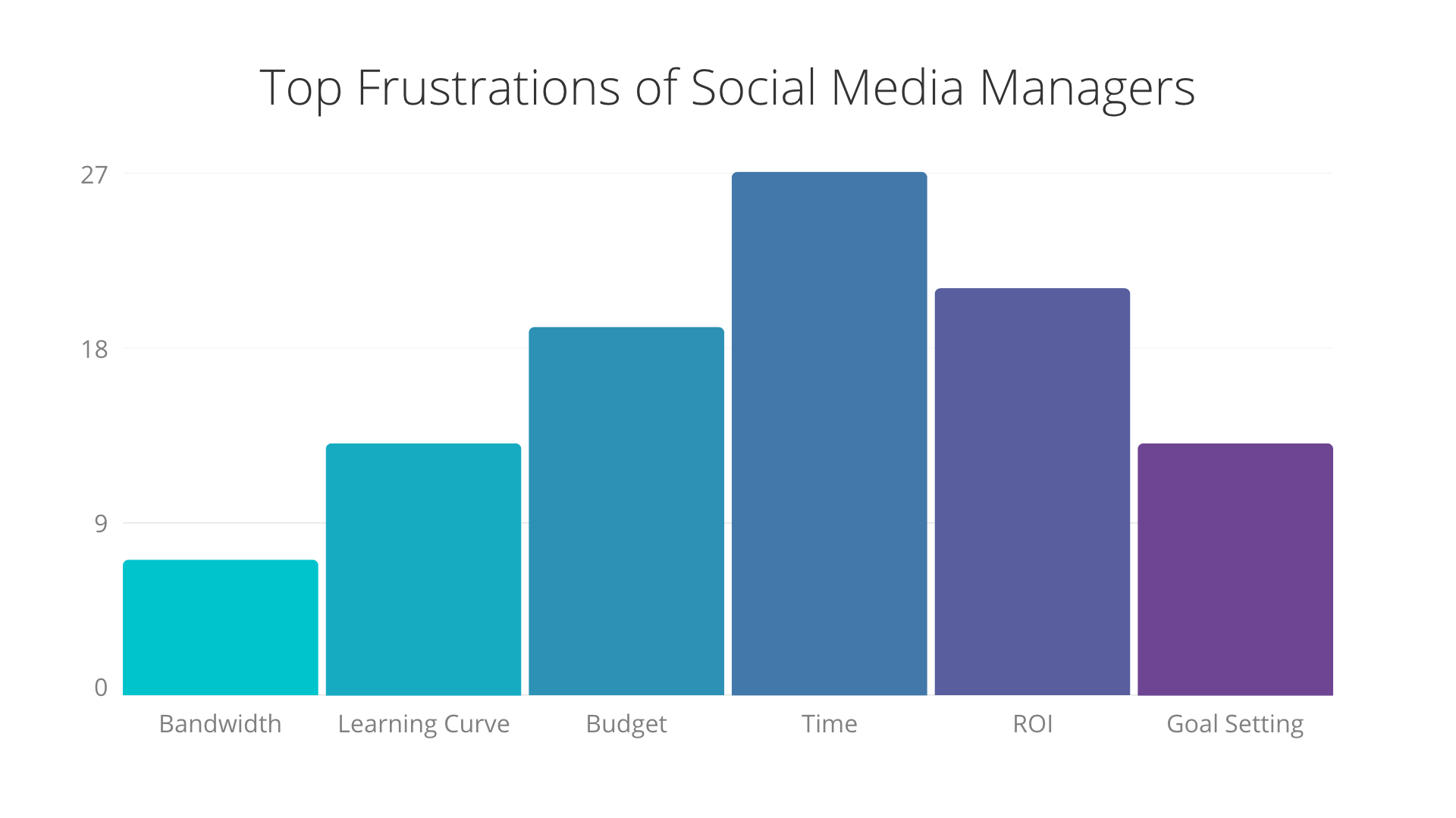 get better Facebook marketing results-frustrations.png
