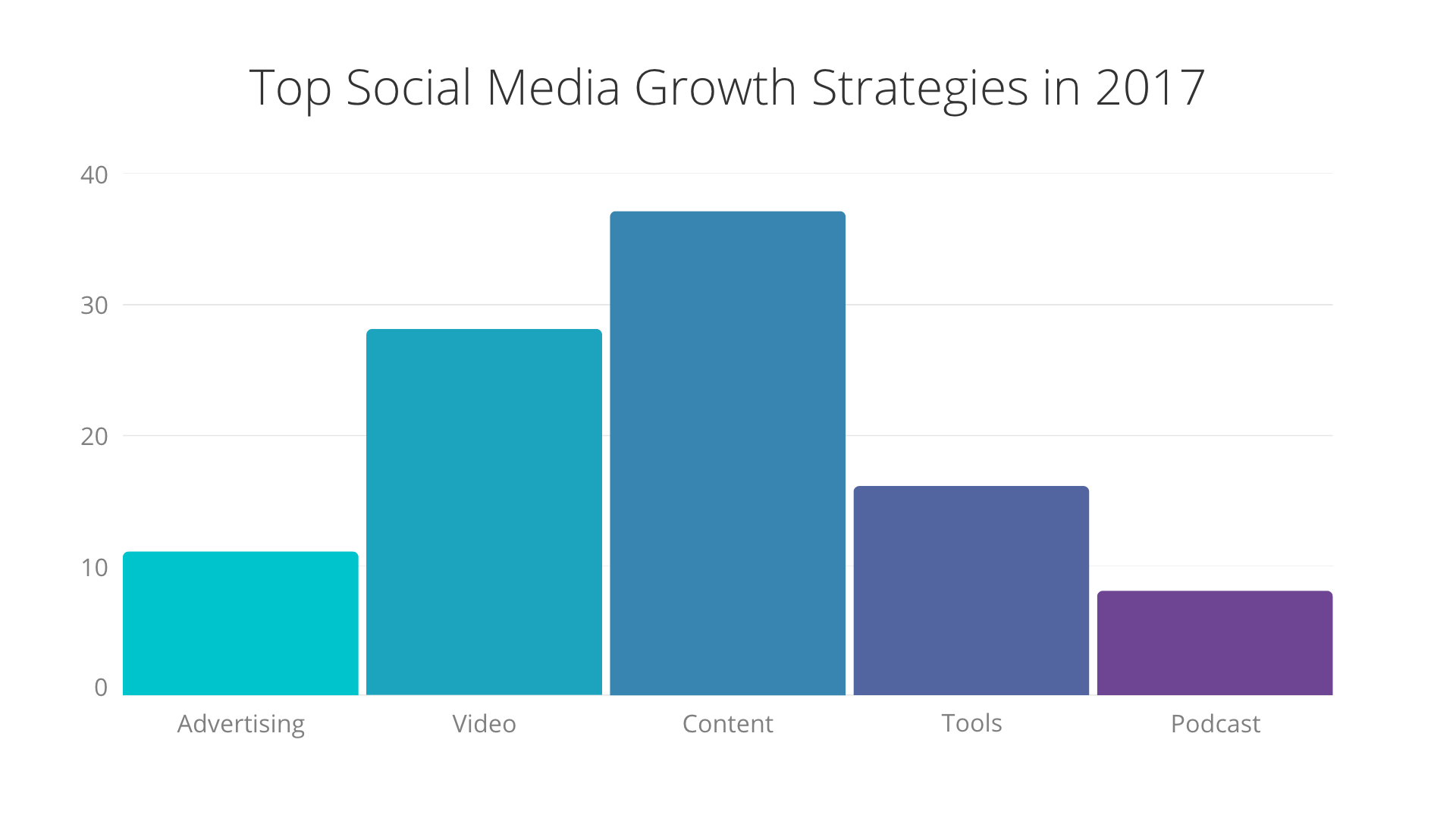 get better Facebook marketing results-growth.png