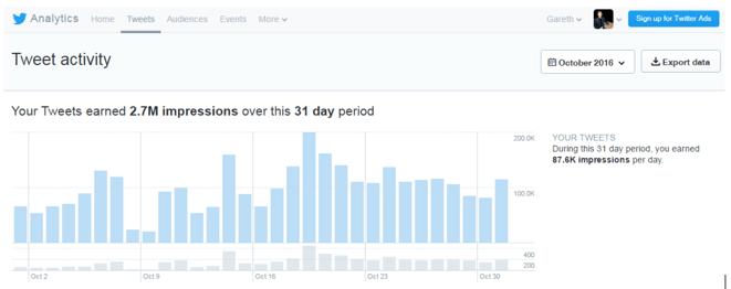 grow twitter following-tweet activity.png