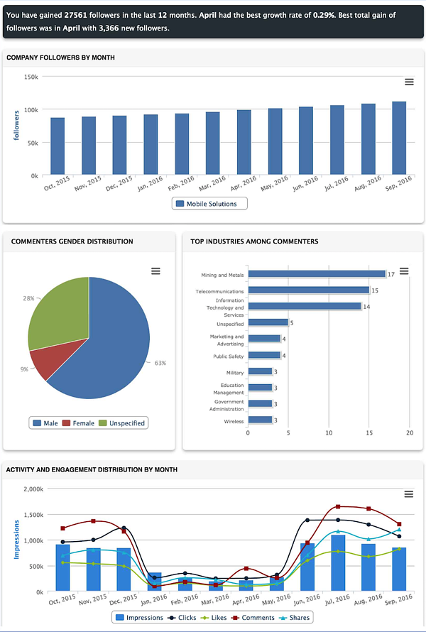 linkedin-automation-tools-socialreport