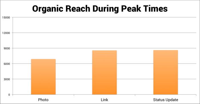 organic-reach-during-peak-times