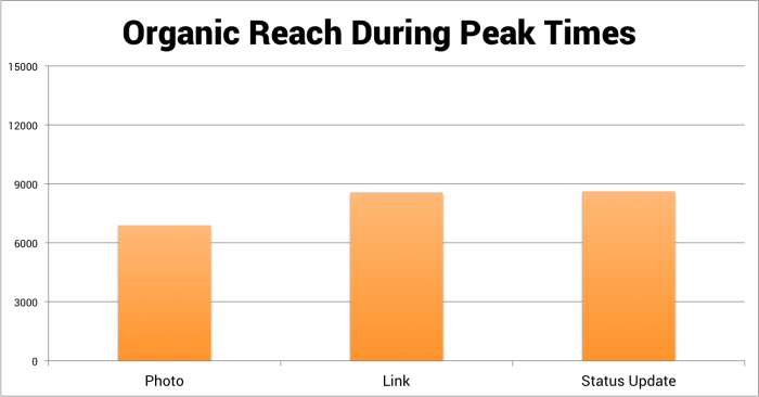 organic-reach-during-peak-times