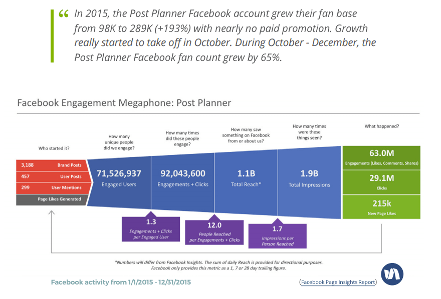 post_planner_facebook_organic_growth_1.png