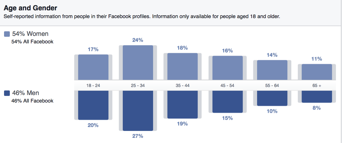running a successful facebook contest - audience.png