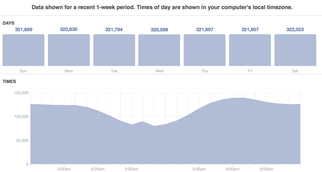 running a successful facebook contest-data.png