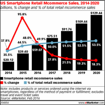social-commerce-boosts-revenue.jpg