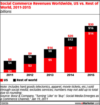 social-commerce-boosts-small-business-revenue.jpg