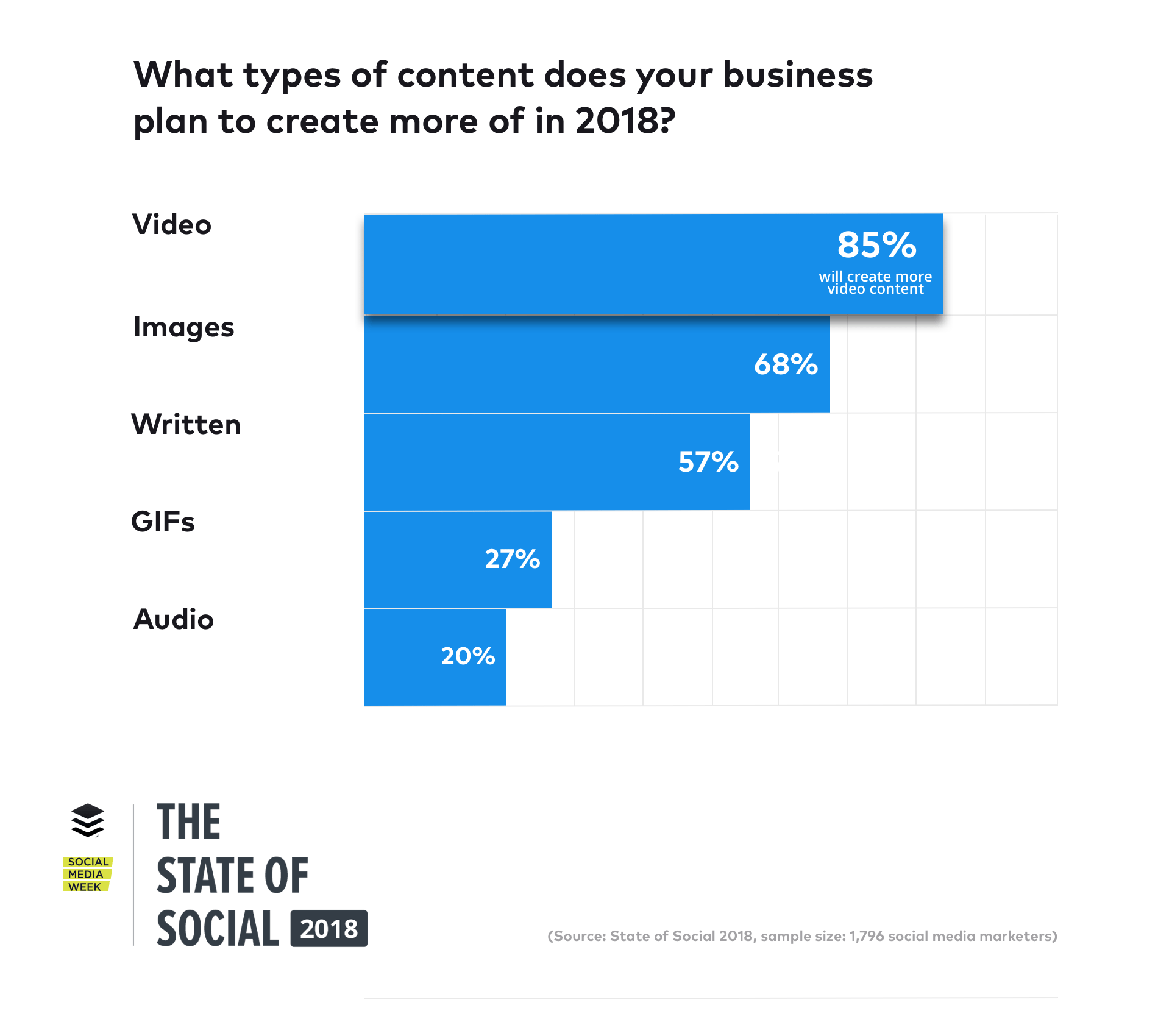state-of-social-2018-content
