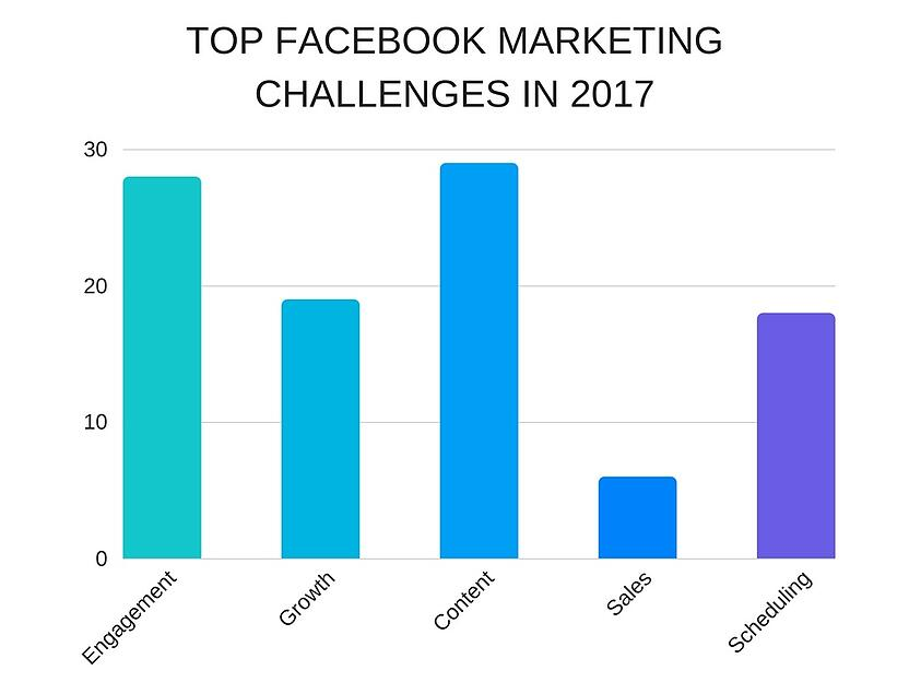 top-facebook-marketing-challenges-in-2017.jpg