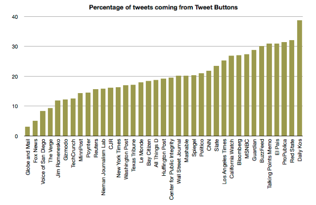 tweets_from_tweet_button