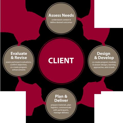 visual-marketing-design-process
