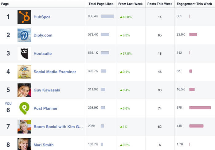 How-Our-Social-Media-Experiment-Proves-Data-Drives-Engagement-7-1
