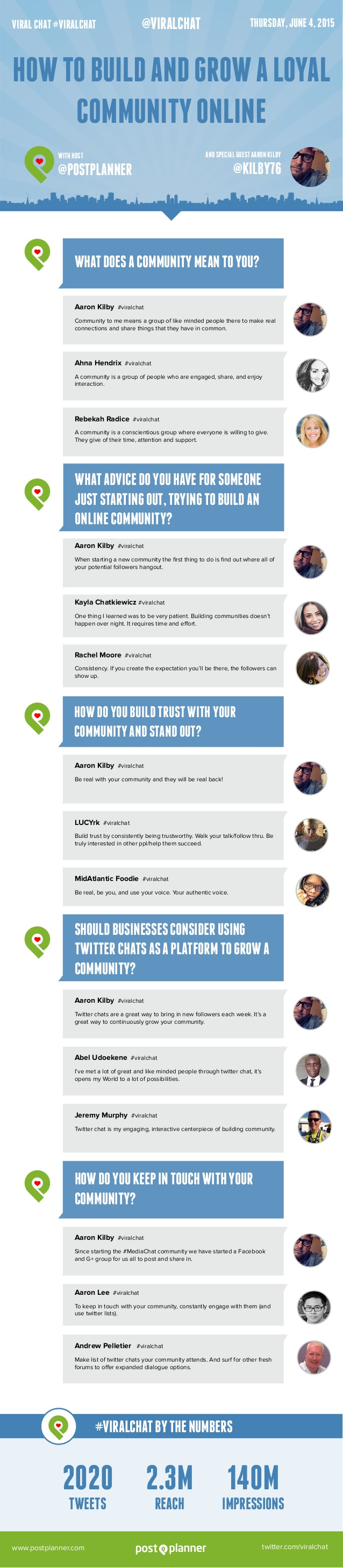how-to-build-and-grow-a-loyal-community-online-with-aaron-kilby-viralchat-1-638