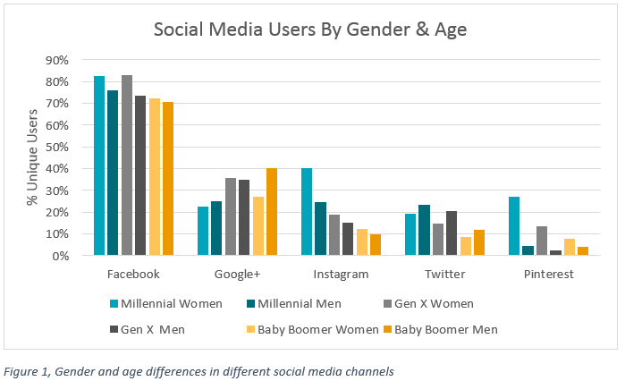 gender_and_age_of_social_media_users