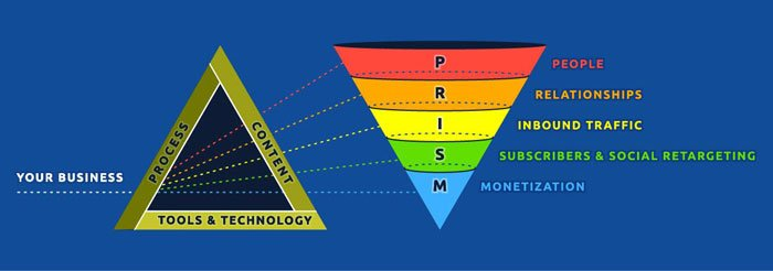 prism-funnel-diagram-ian-cleary